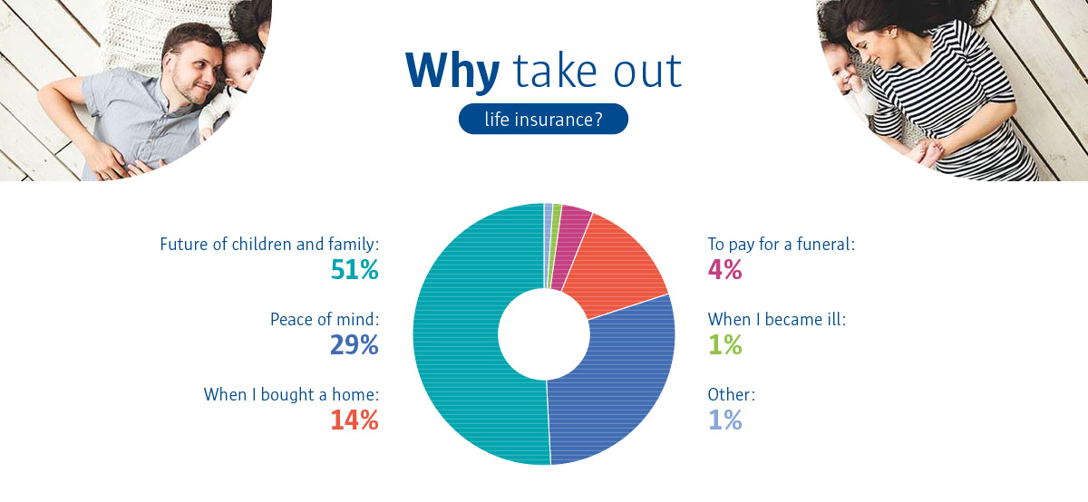 An infographic to show that 51% of people take out life insurance for the future of their children and family.