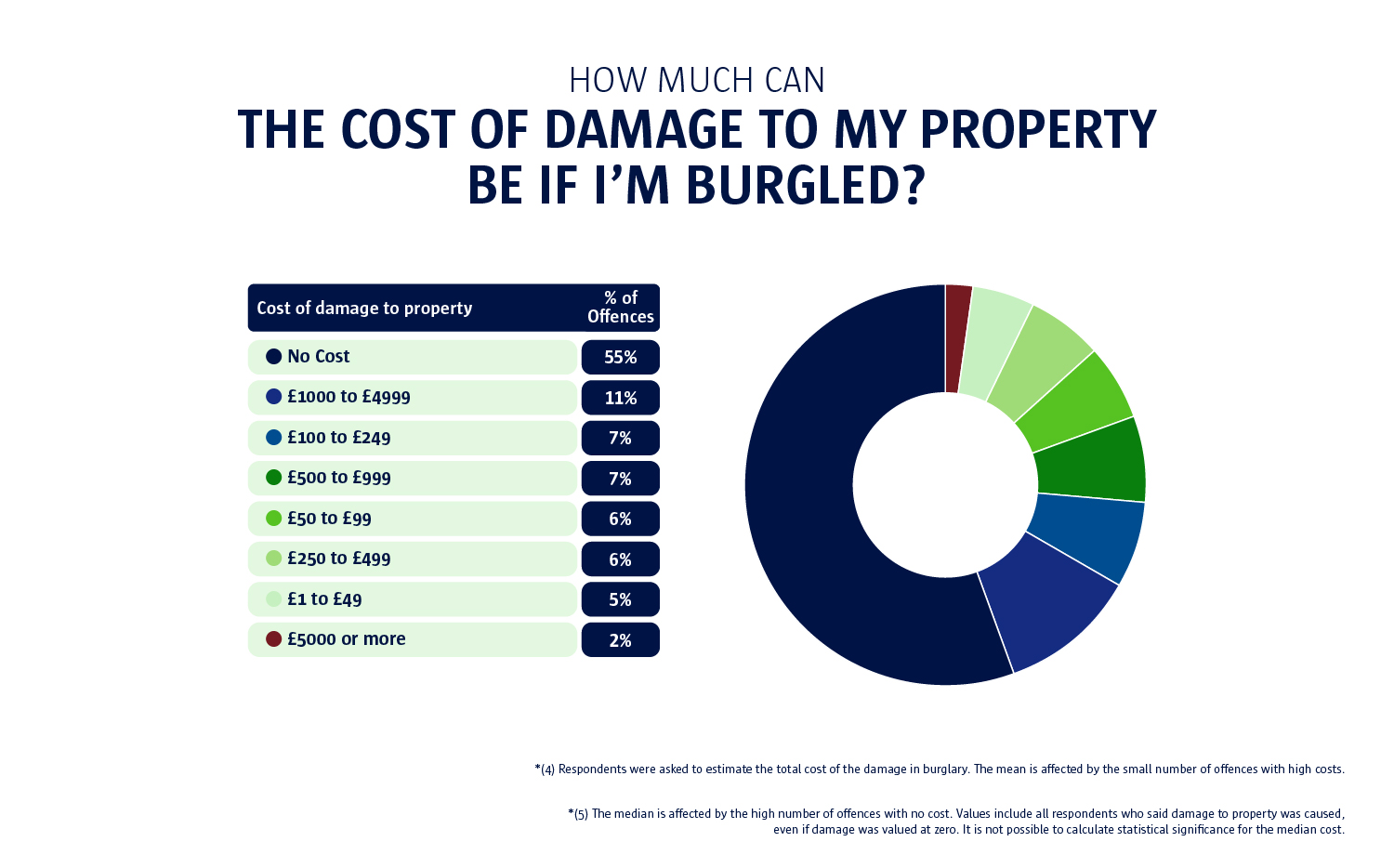 the cost to properties if burgled