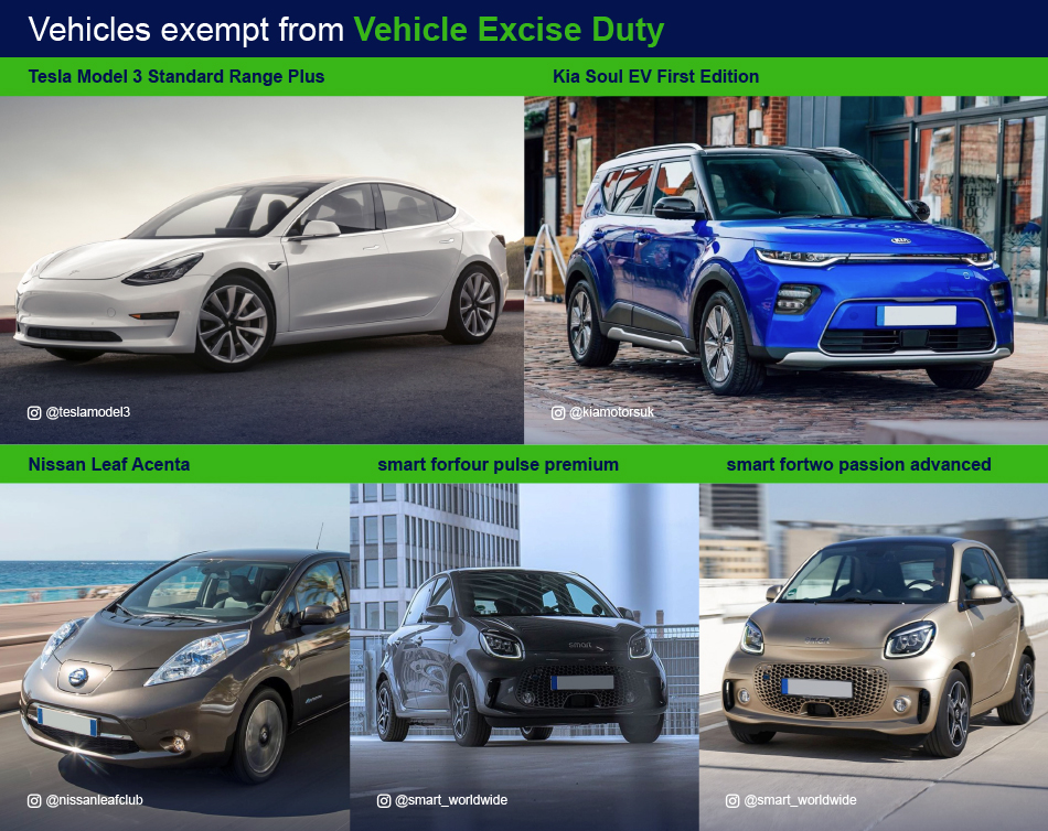 Vehicles exempt from Vehicle Excise Duty