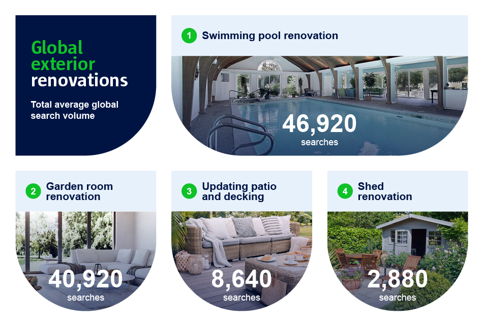 A graphic to show the popular global exterior renovations.
