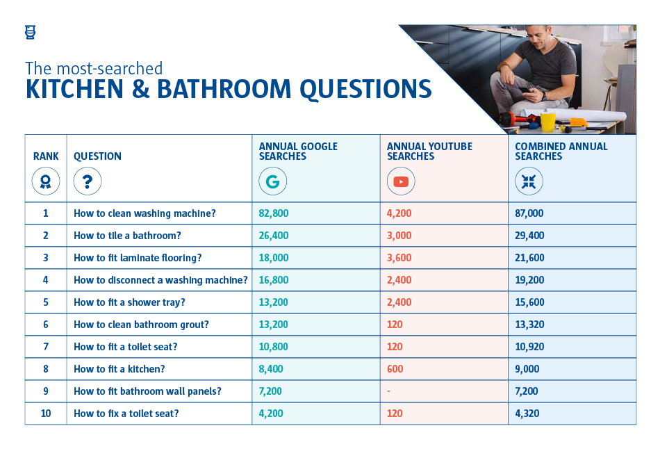 A graph to show the most-searched kitchen and bathroom questions. The number one question was 'How to clean washing machine?' and 'How to fix a toilet seat?' at number 10.
