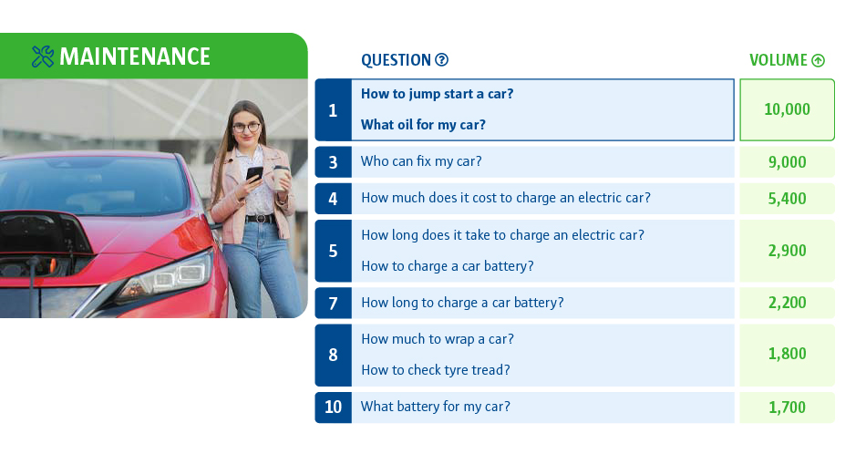 A table to show car maintenance questions with 'How to jump start a car?' being the most popular question asked.