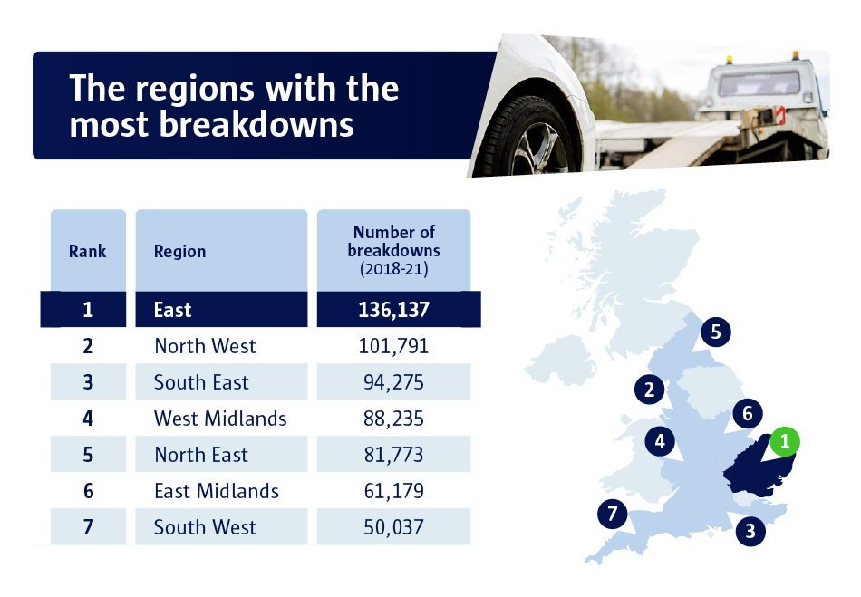 the regions with the most breakdowns