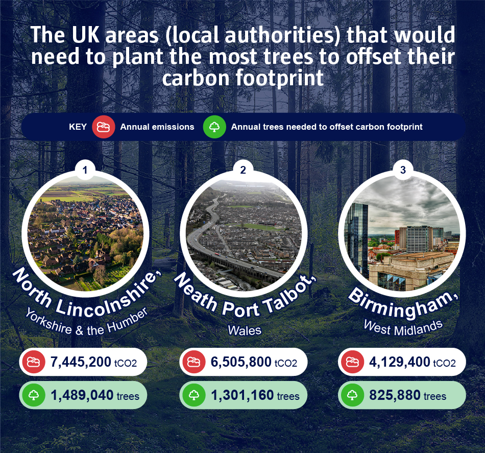 The UK areas (local authorities) that would need to plant the most trees to offset their carbon footprint