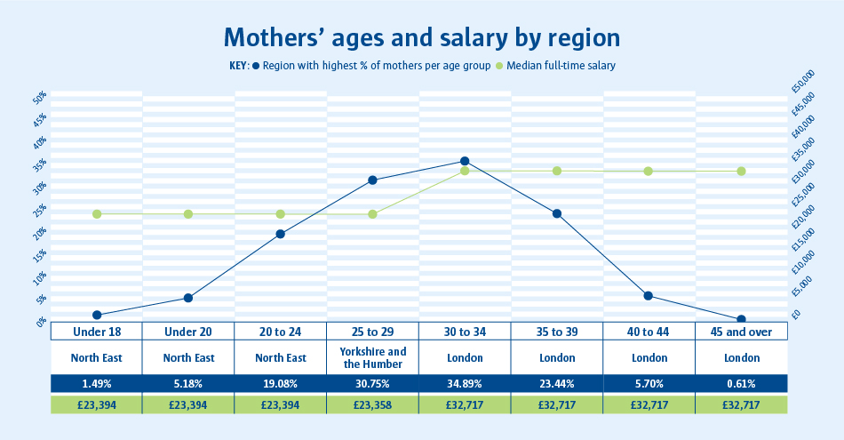 A line graph to show mothers' ages and salary by region.