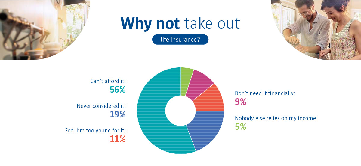 An infographic to show that 56% of people say they can't take out life insurance because they can't afford it.