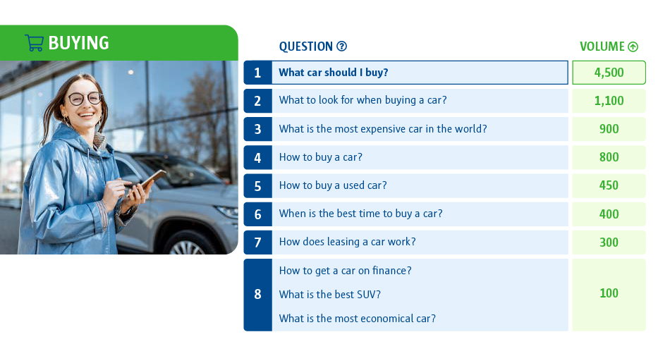 A table to show the most asked questions about buying a new car. The top question was 'What car should I buy?'