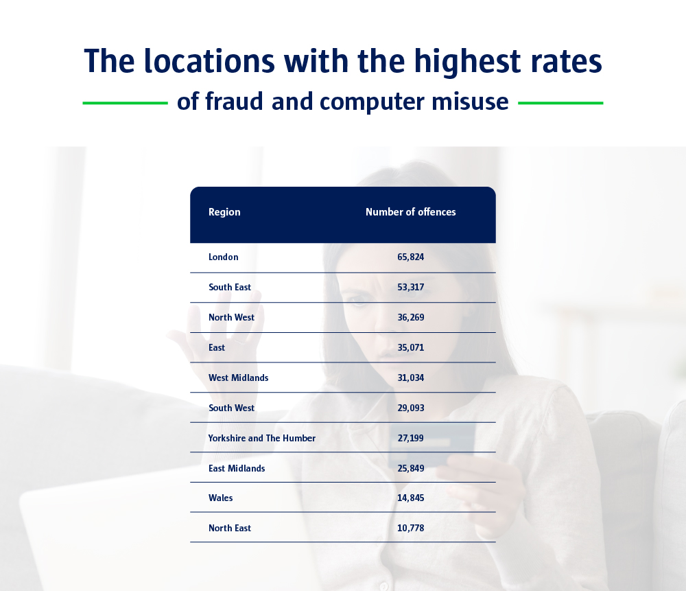 A table to show the locations with the highest rates of fraud and computer misuse.