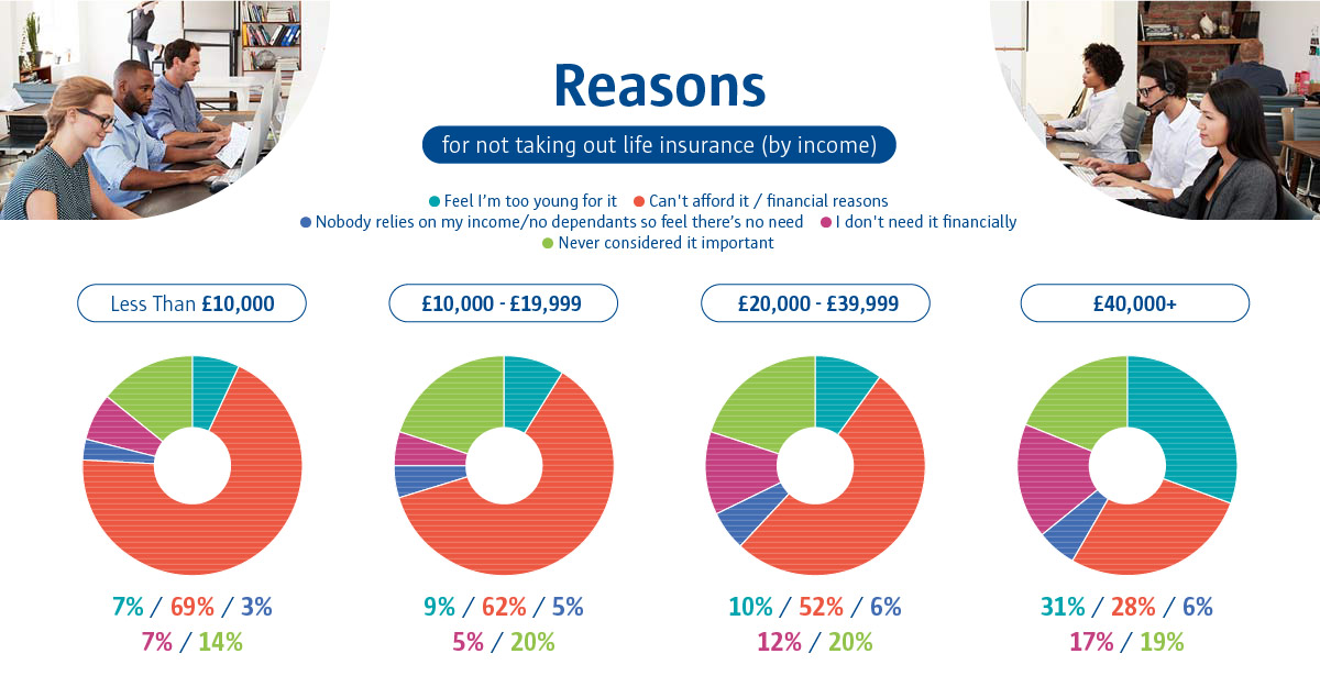 An infographic to show the reasons for not taking out life insurance (by income).
