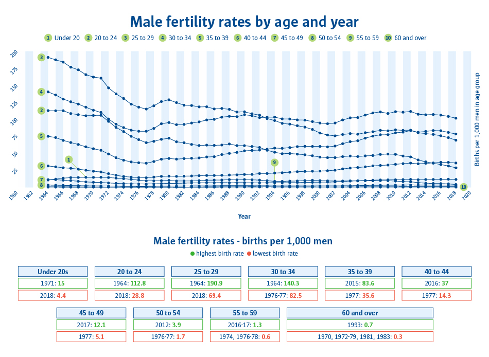 A line graph to show male fertility rates by age and year.
