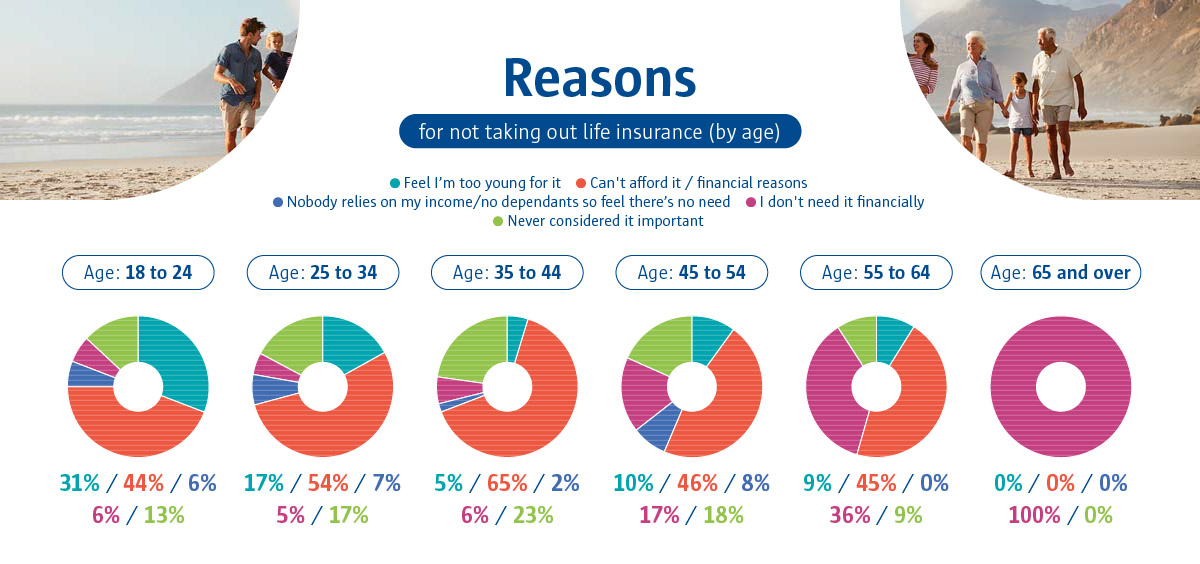 An infographic to show reasons for not taking out life insurance (by age).