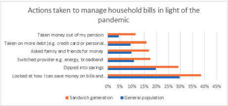 A bar chart to show the actions taken to manage household bills in light of the pandemic. The sandwich generation will have to take the most out of their pension.