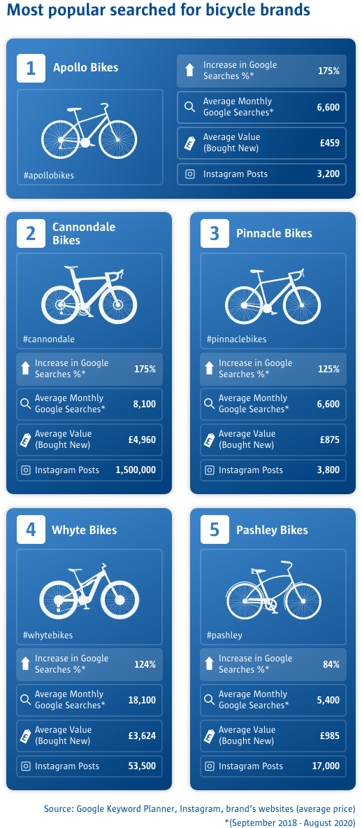 Most popular searched brands for bikes