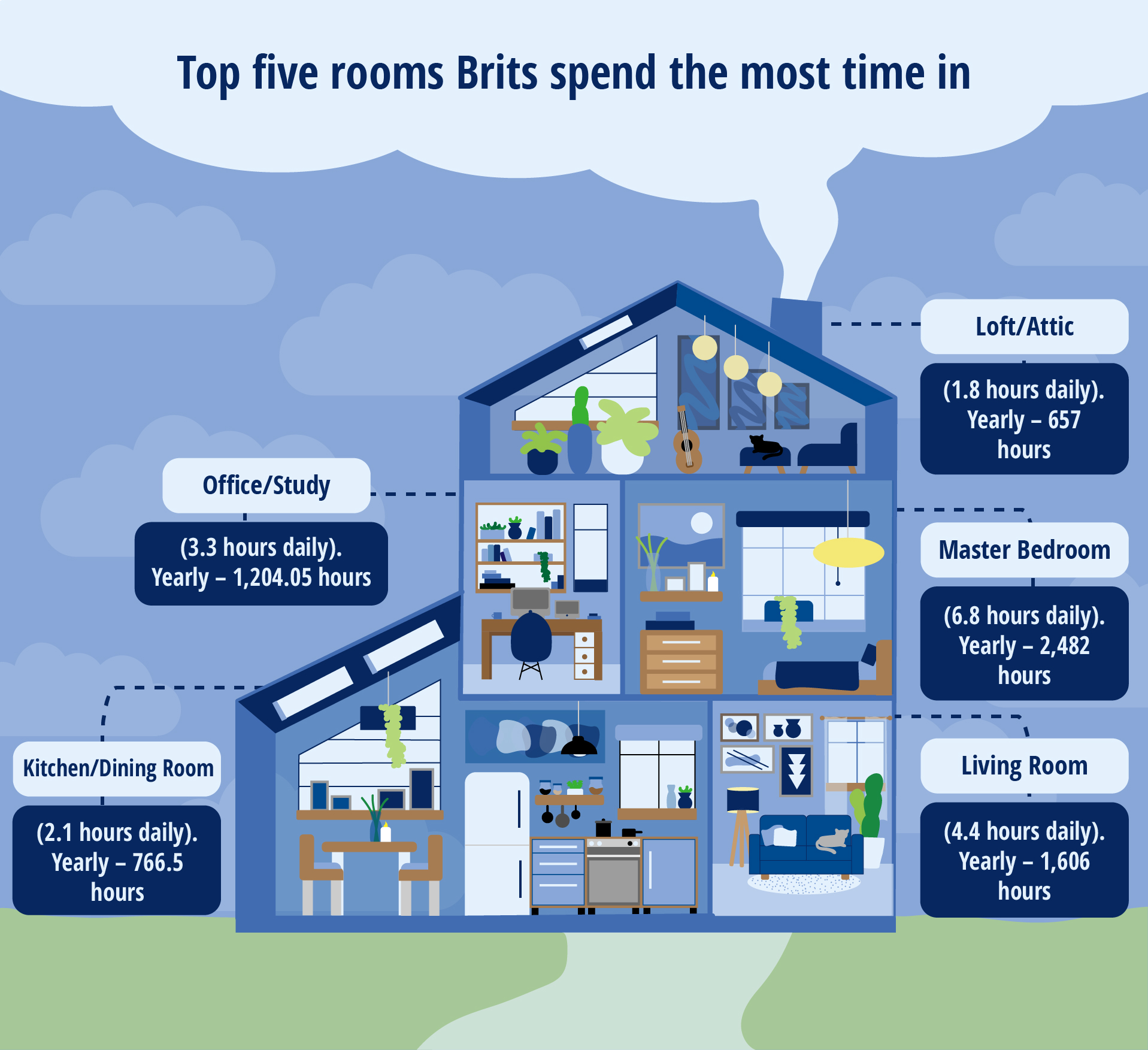 An infographic t show the top five rooms Brits spend the most time in.