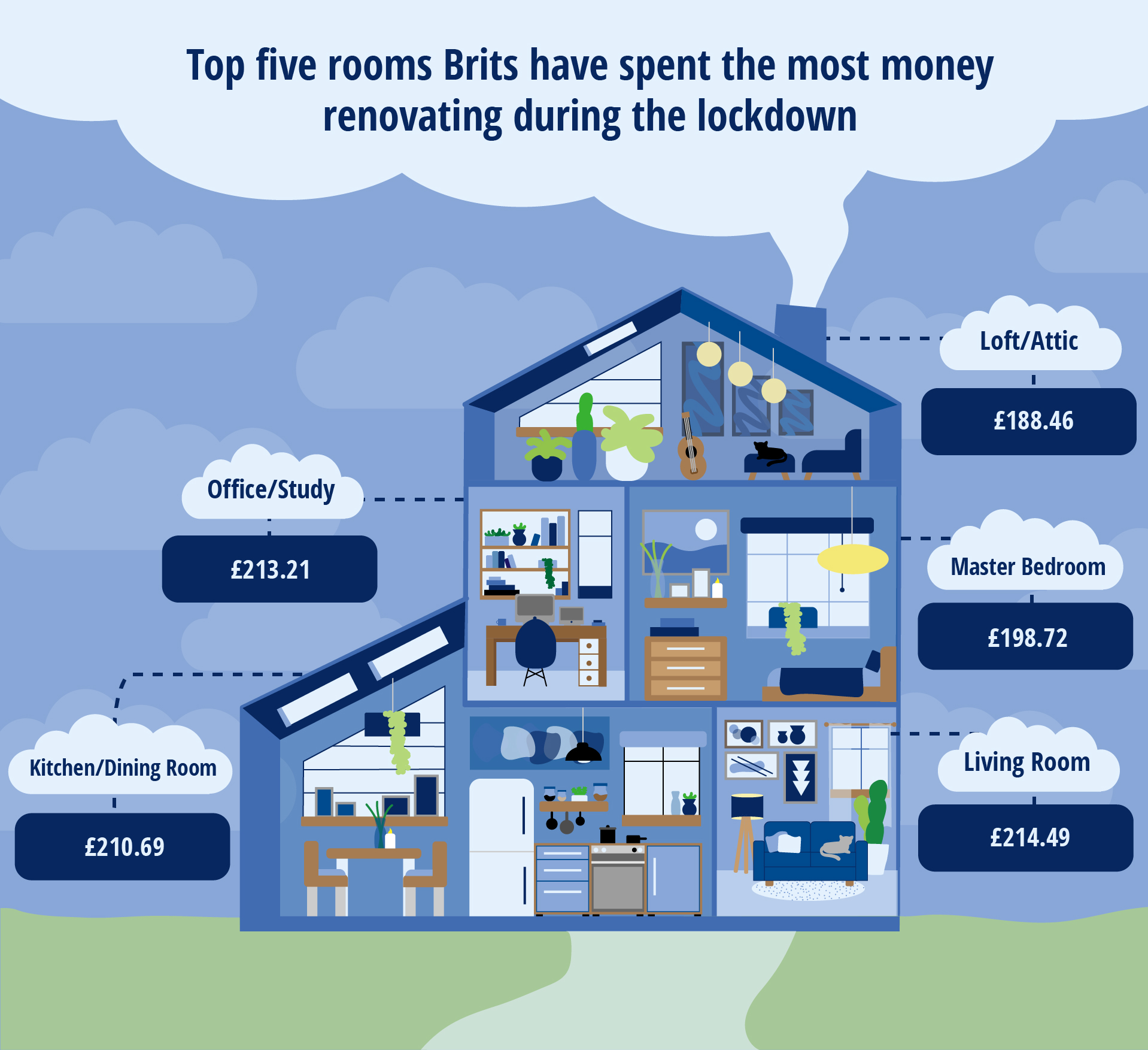 An infographic to show the top five rooms Brits have spent the most money renovating during the lockdown.