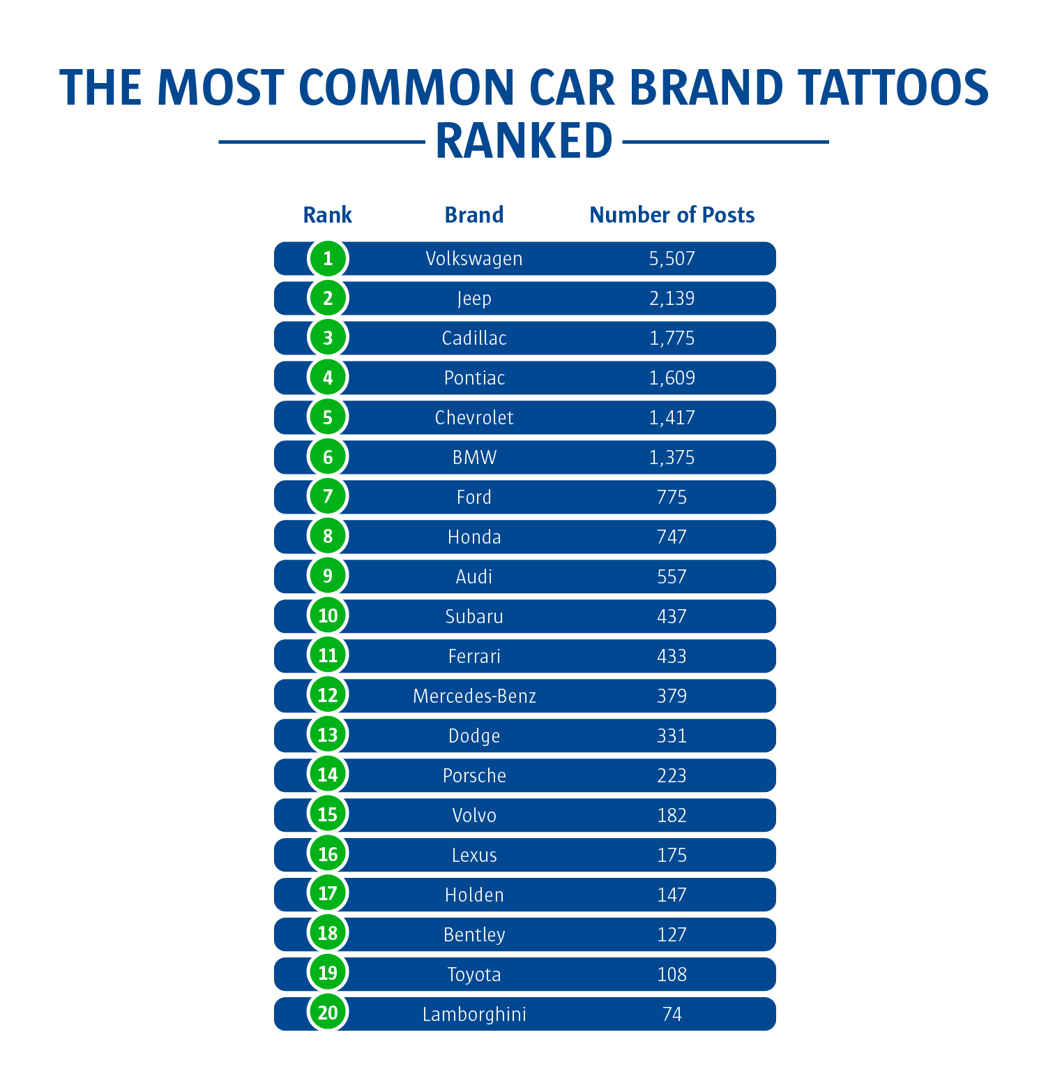 The most common car brand tattoos ranked