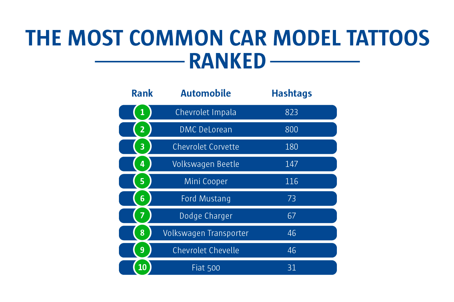 The most common car model tattoos ranked
