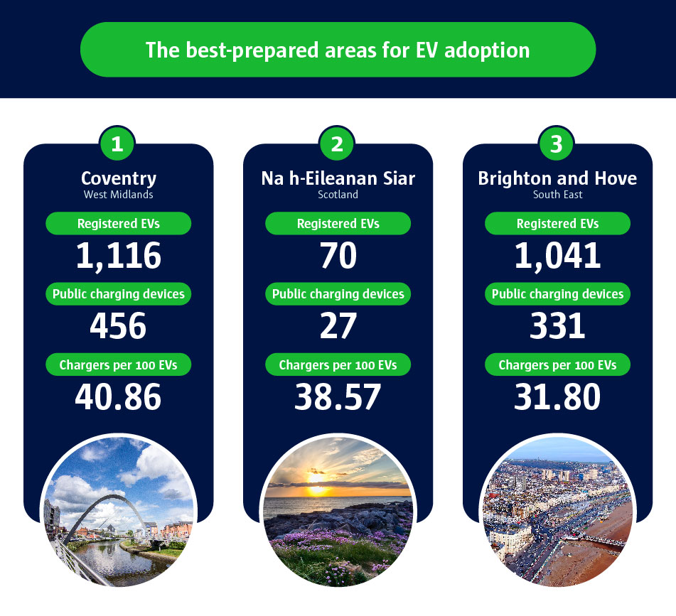 The best-prepared areas for EV adoption