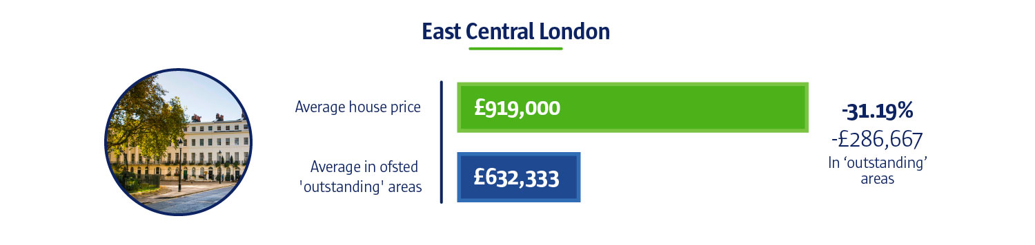 An infographic to show that the average house price in East Central London is £919,000. Whereas the average Ofsted 'outstanding' areas are £632,333.