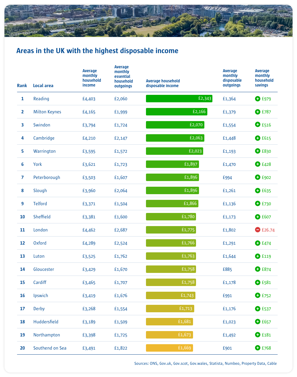 areas in the UK with the highest disposable income