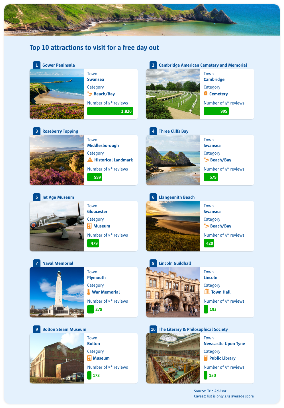 top 10 attractions to visit for a free day out