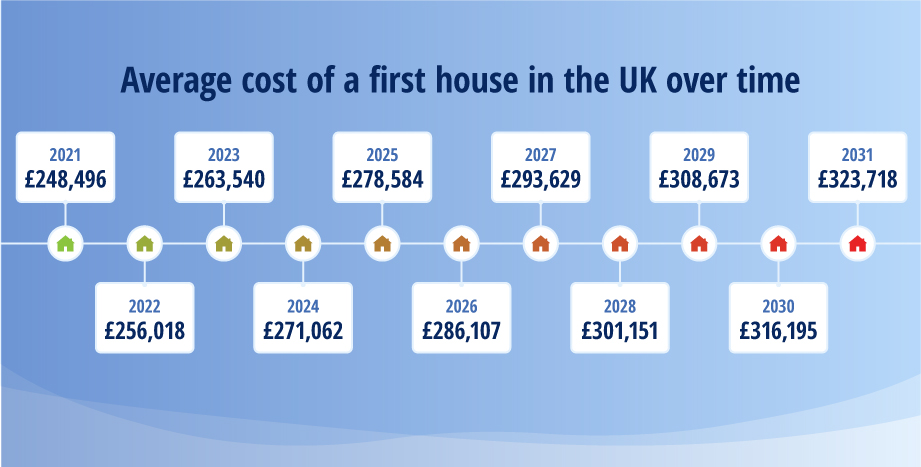 Average cost of a first house in the UK over time