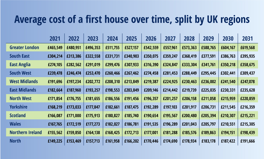 Average cost of a first house over time, split by UK regions