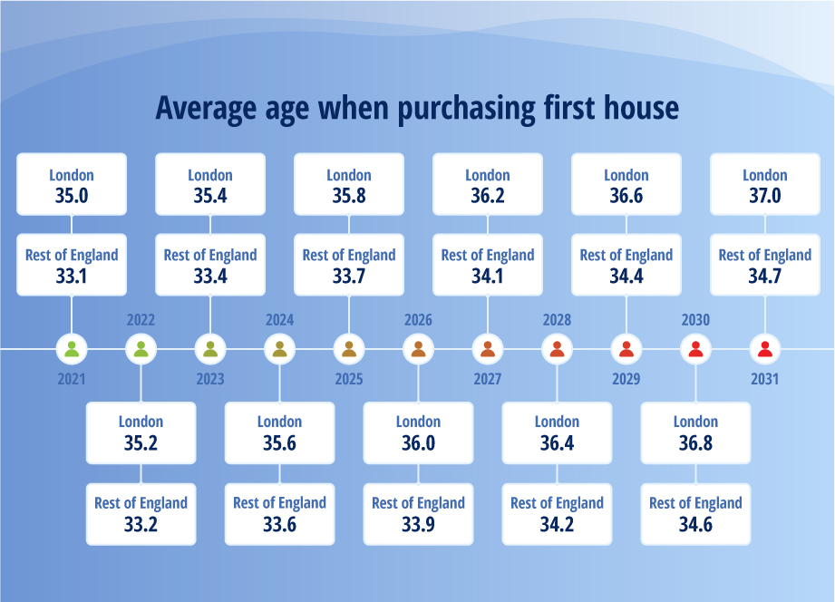 Average age when purchasing first house