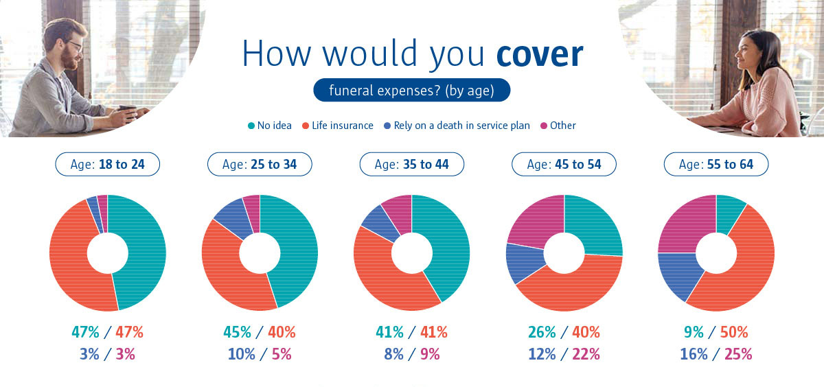 An infographic to show how different age groups would cover funeral expenses.