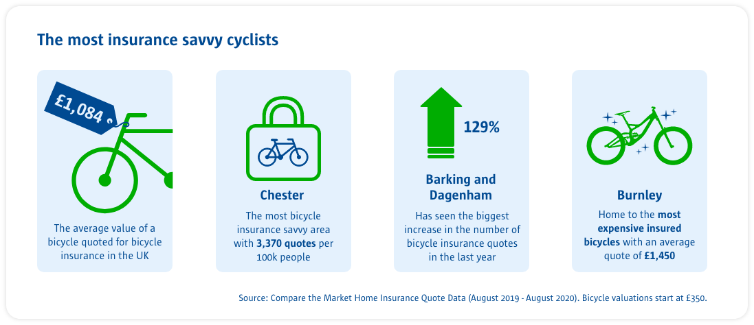 stats on the most insurance savvy cyclists