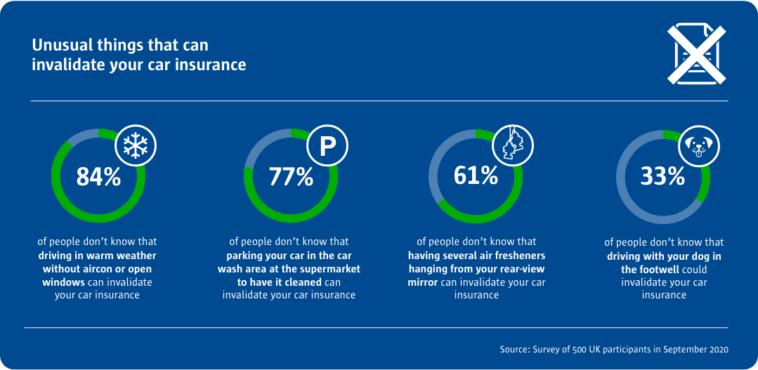 Statistics of unusual things that can invalidate your car insurance