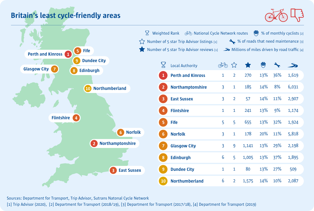 Statistics of least cycling friendly areas