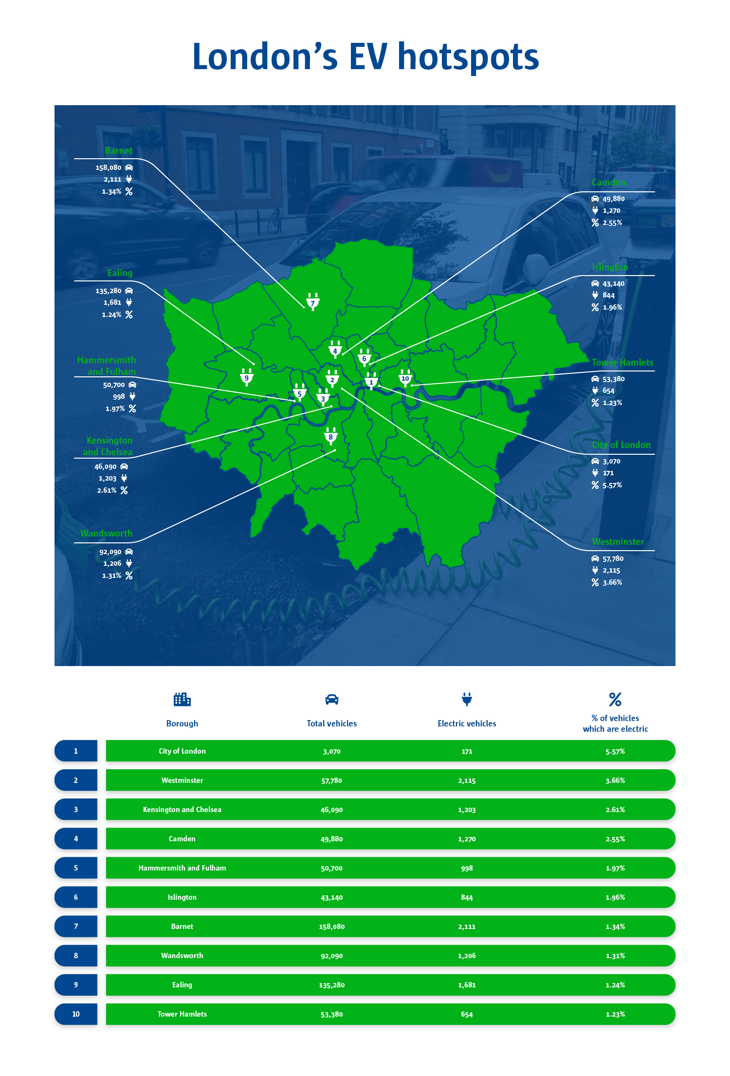 A map to show London's electric vehicle hotspots. The most popular being the City of London with 5.57% of vehicles which are electric. Whilst the Tower Hamlets only have 1.23% of vehicles that are electric.