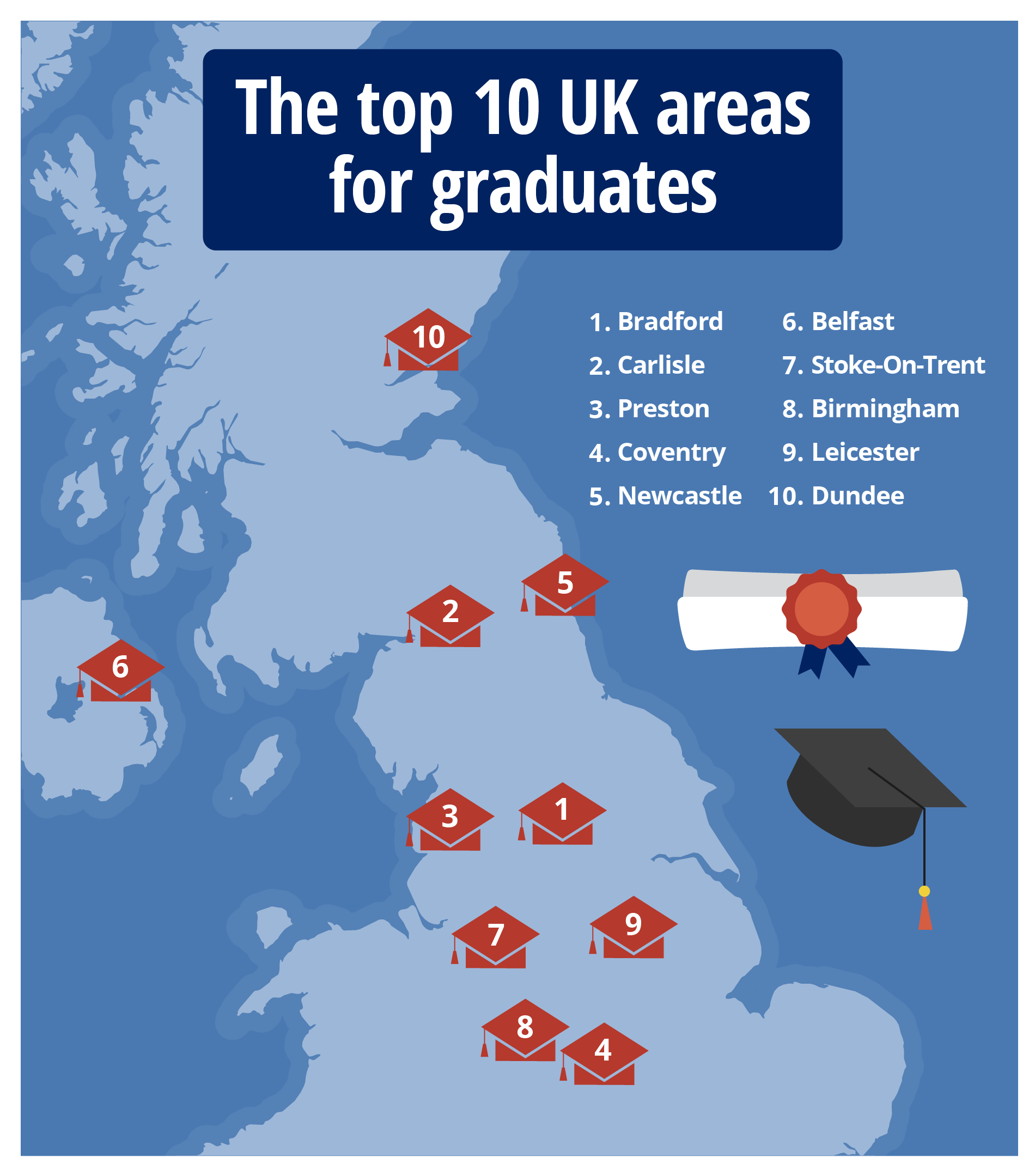 Revealed: Bradford is the best place to live for graduates