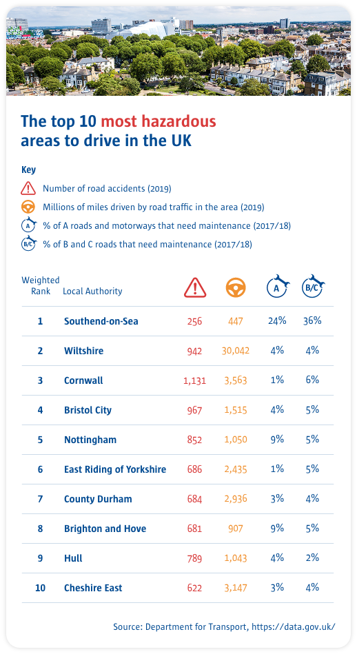 stats on the top 10 most hazardous areas to drive in the UK