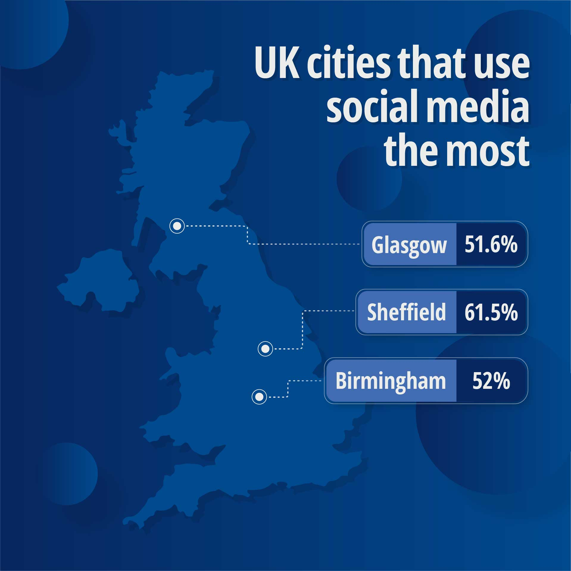 Asset: UK cities that use social media the most