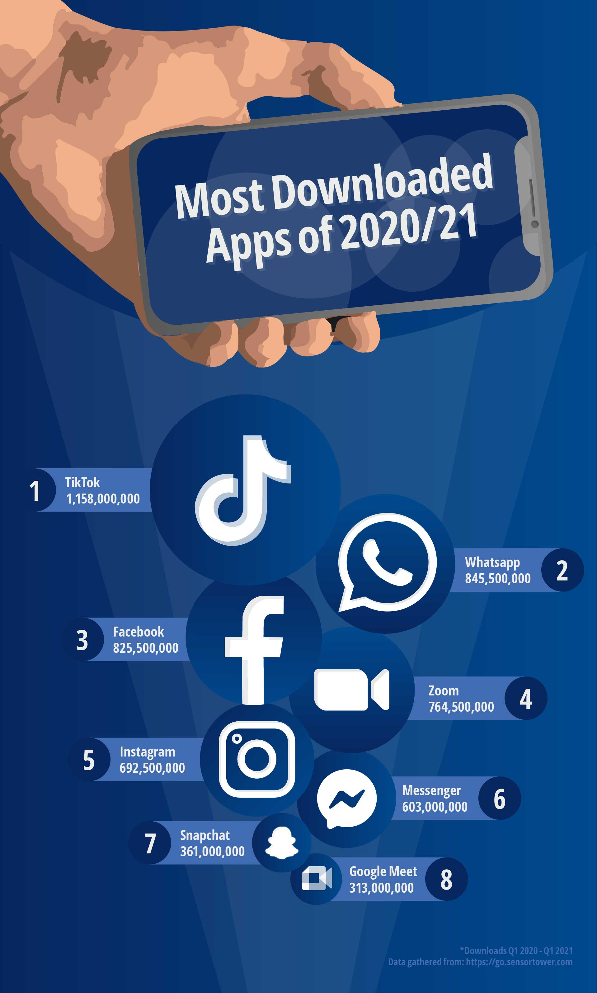 Most downloaded apps of 2020/21