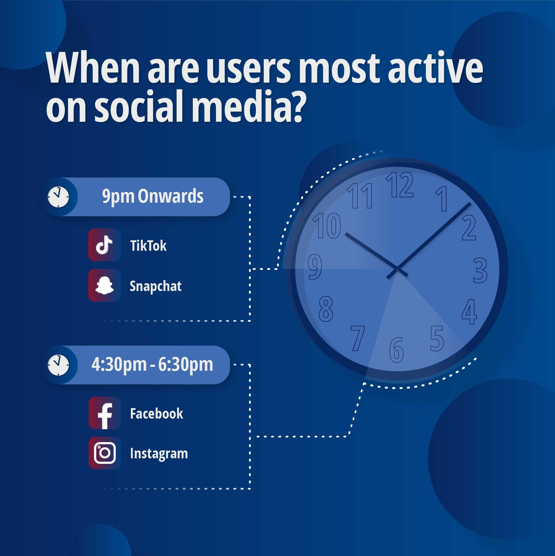 When are users most active on social media?