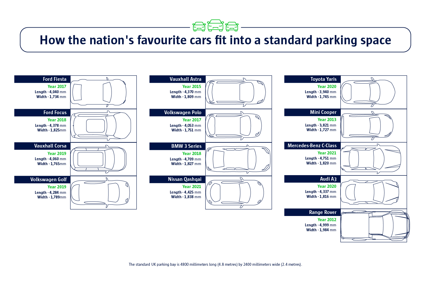 How the nation's favourite cars fit into a standard parking space