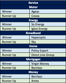 A table to show the Service Simples Awards winners.