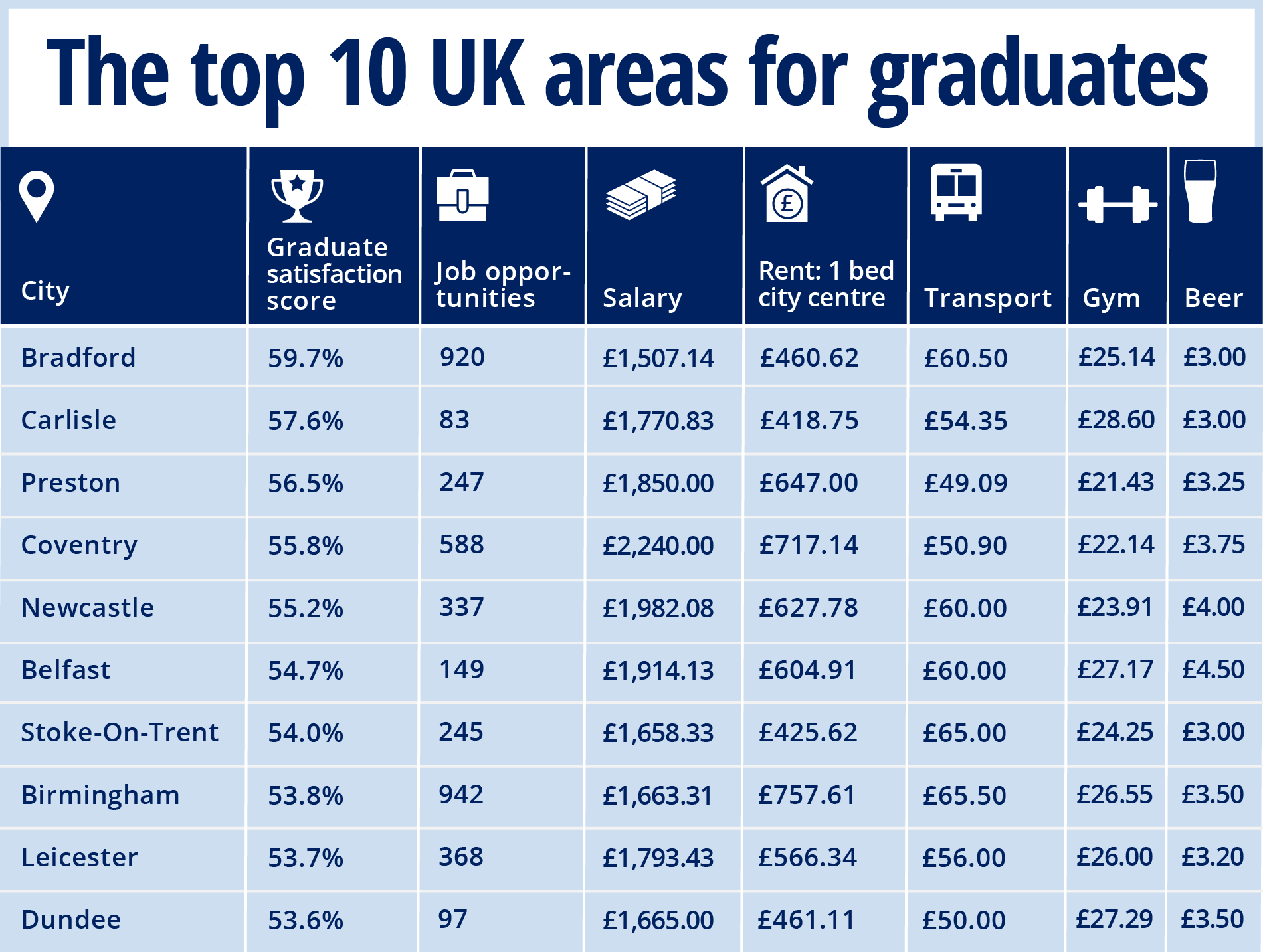 The top 10 UK areas for graduates