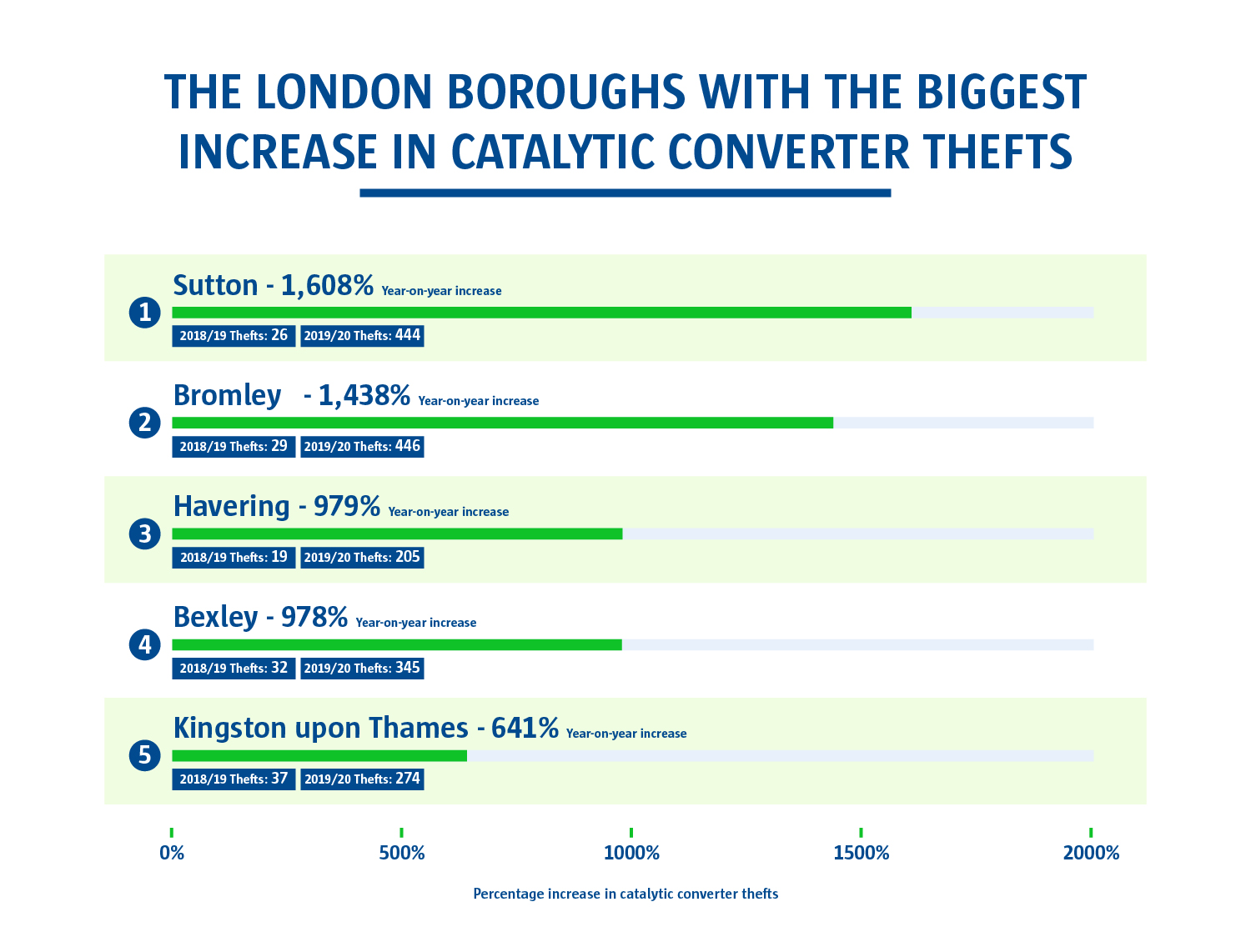 The London boroughs with the biggest increase in catalytic converter thefts. Sutton had the biggest increase whilst Kingston upon Thames had a 641% year on year increase.