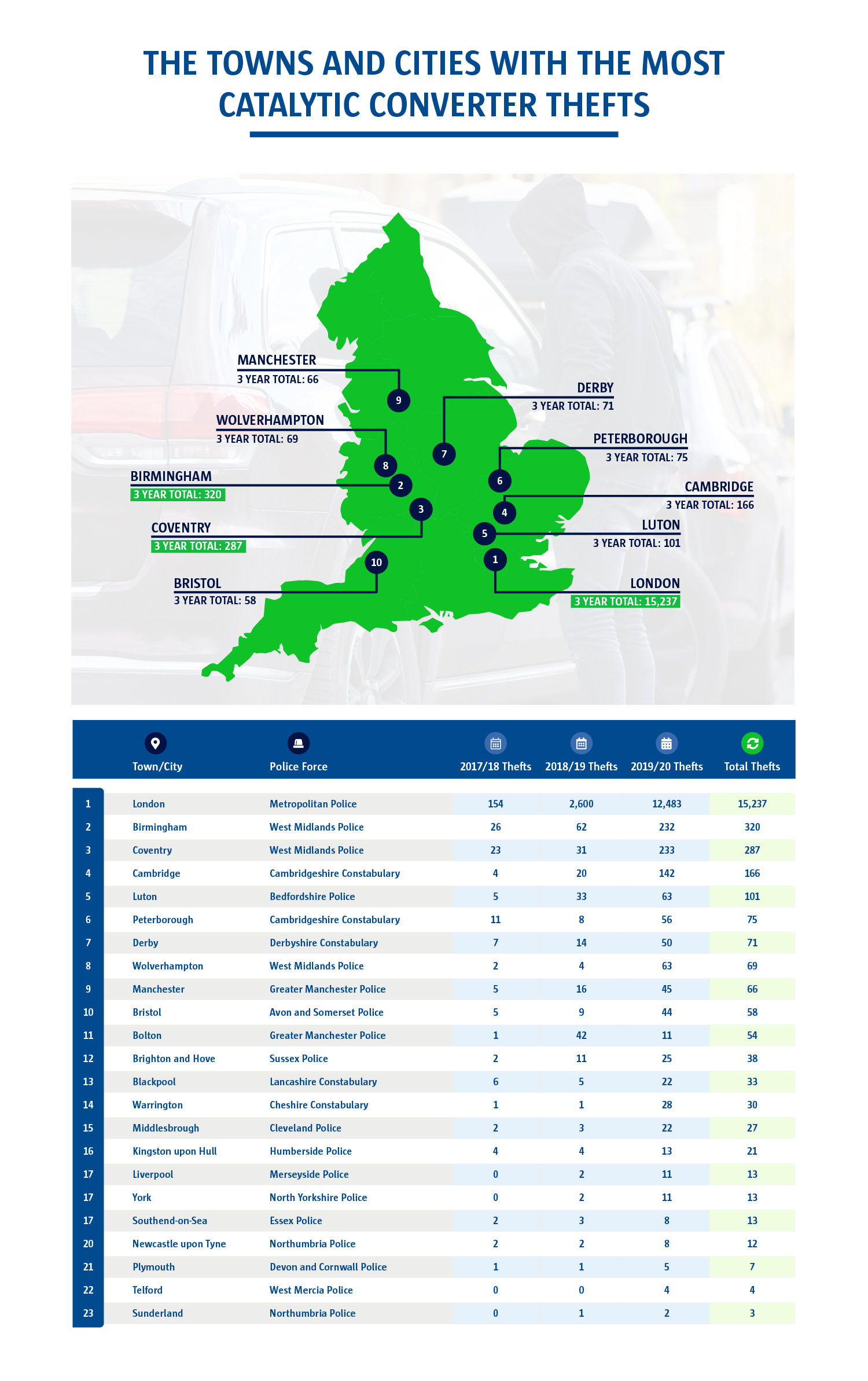 An infographic to show the towns and cities with the most catalytic converter thefts. London has the highest Toal whilst Bristol came it at number 10.
