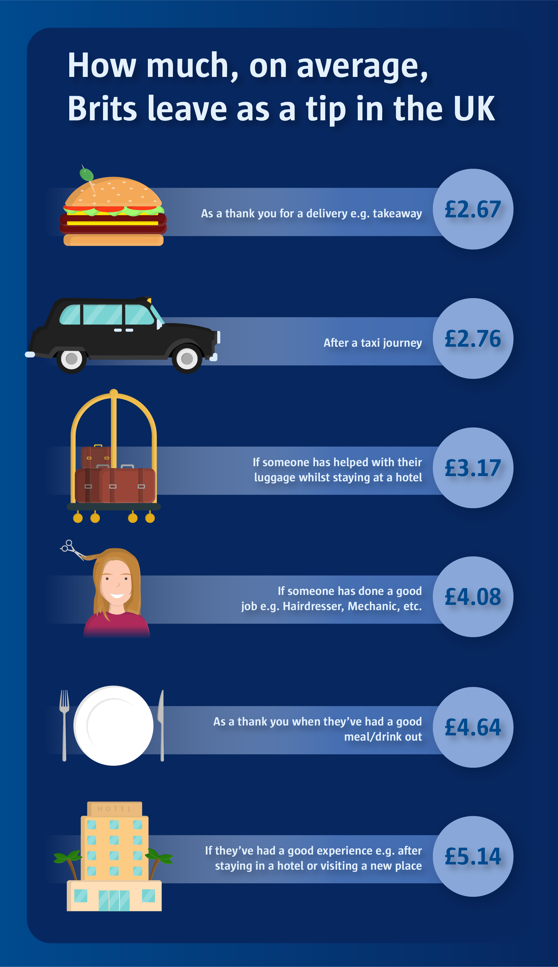 How much, on average Brits leave as a tip in the UK