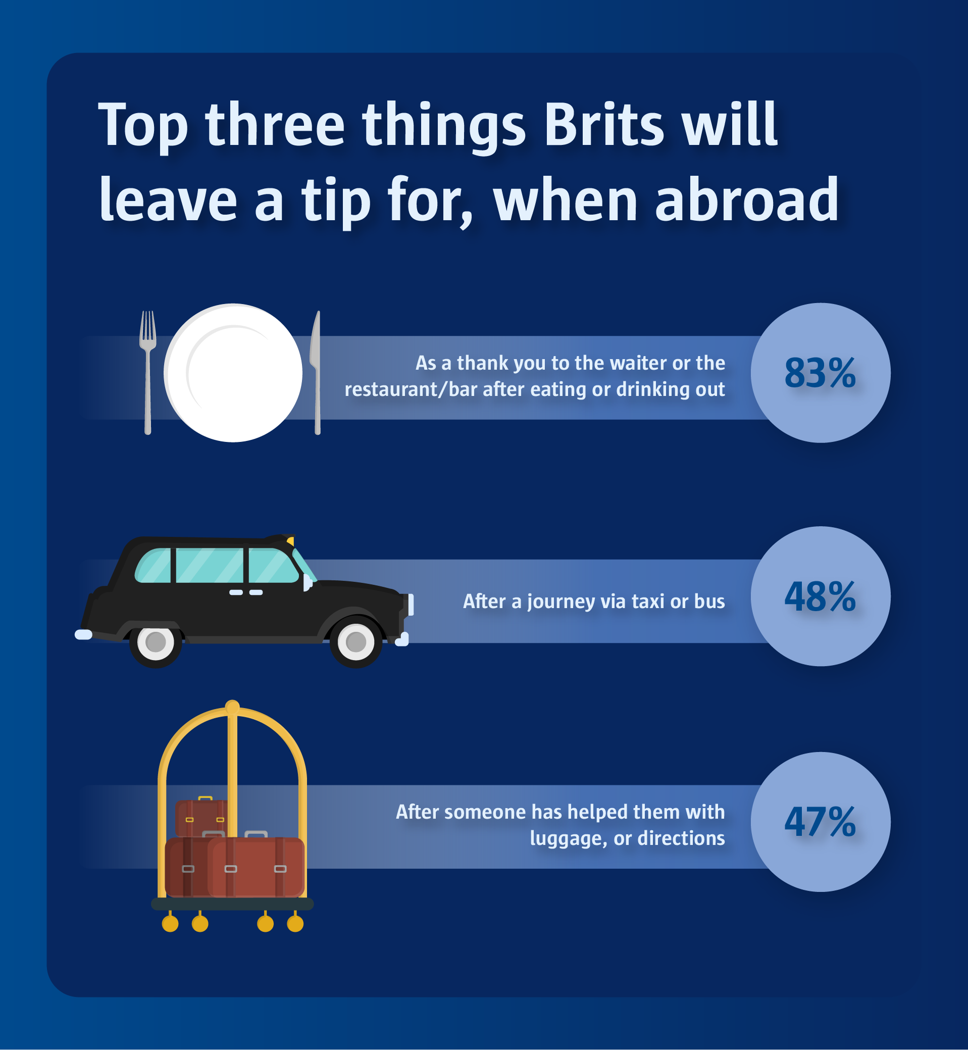 Top three things Brits will leave a tip for, when abroad