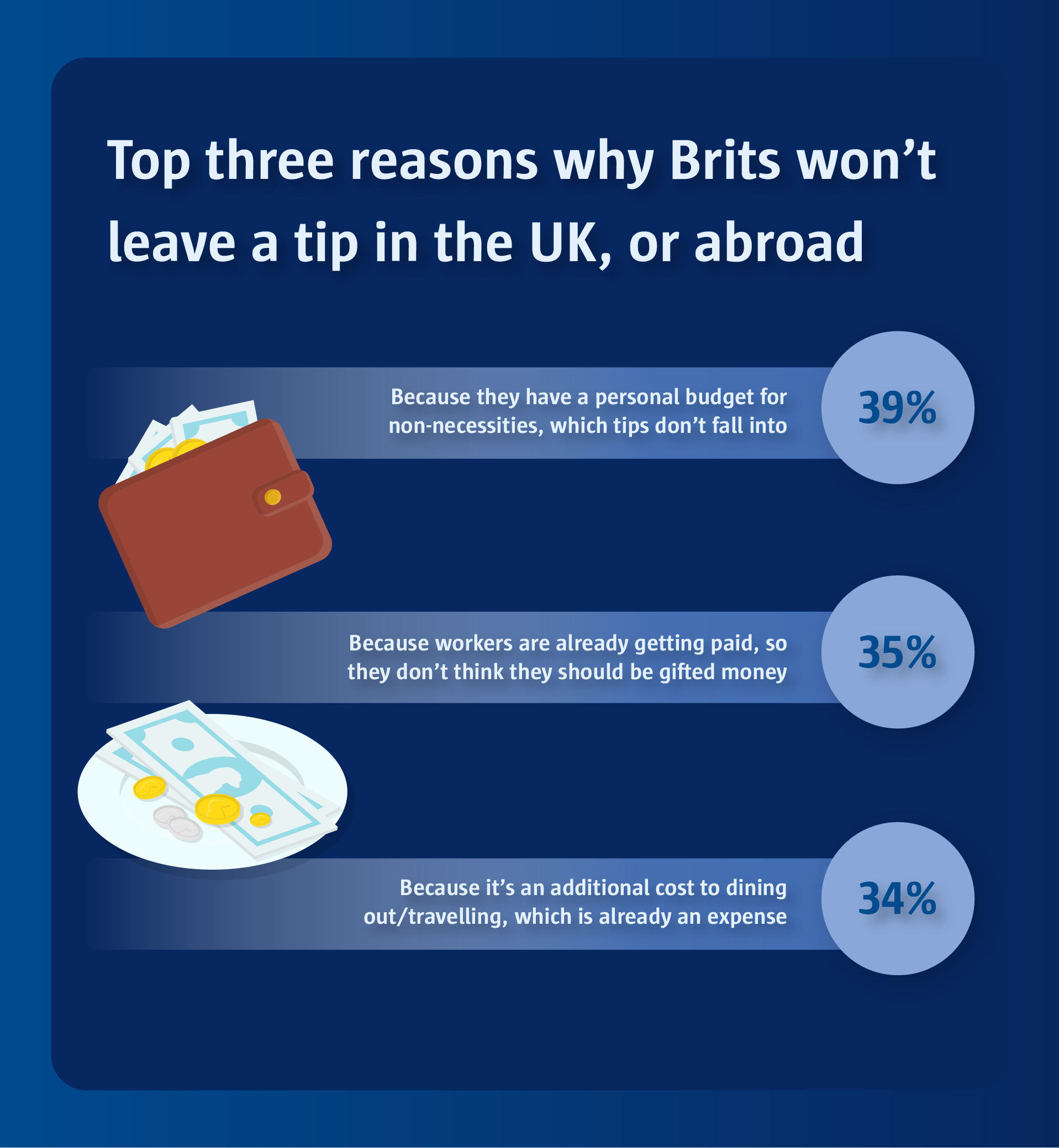 Top three reasons why Brits won't leave a tip in the UK, or abroad