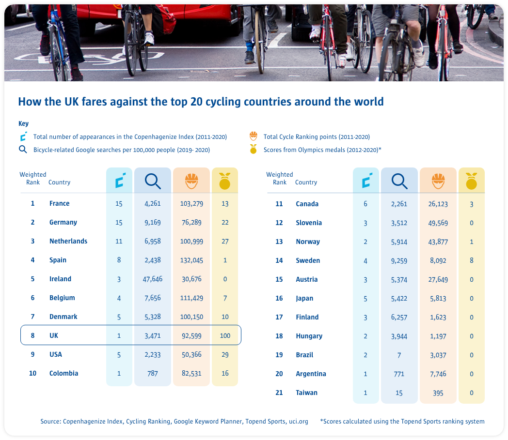 Statistics on how UK fares against the top 20 cycling countries in the world