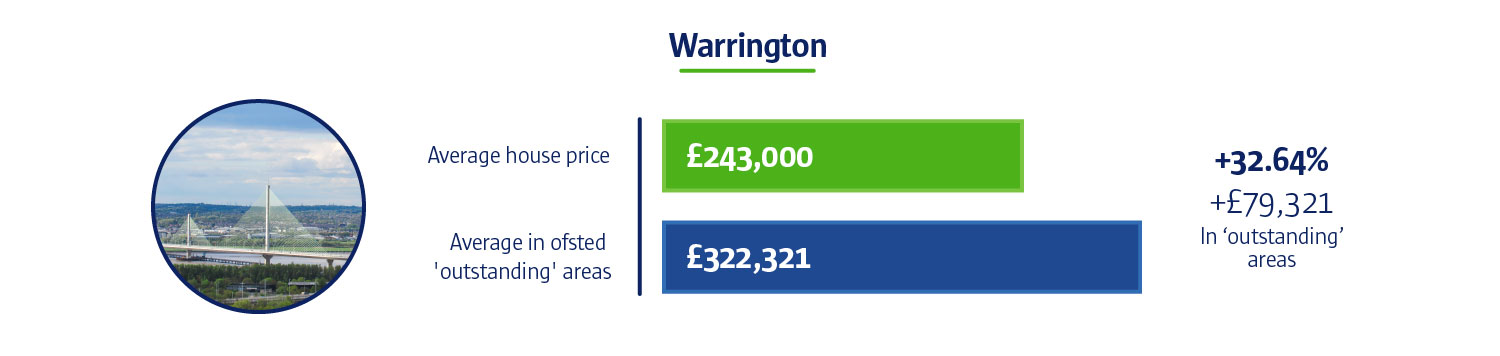 An infographic to show how the Average house price in Warrington is £243,000.