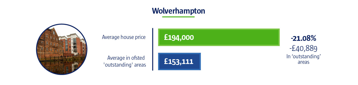 An infographic to show Wolverhampton's average house price is £194,000. Whilst the average in Ofsted 'outstanding' areas is £153,111.