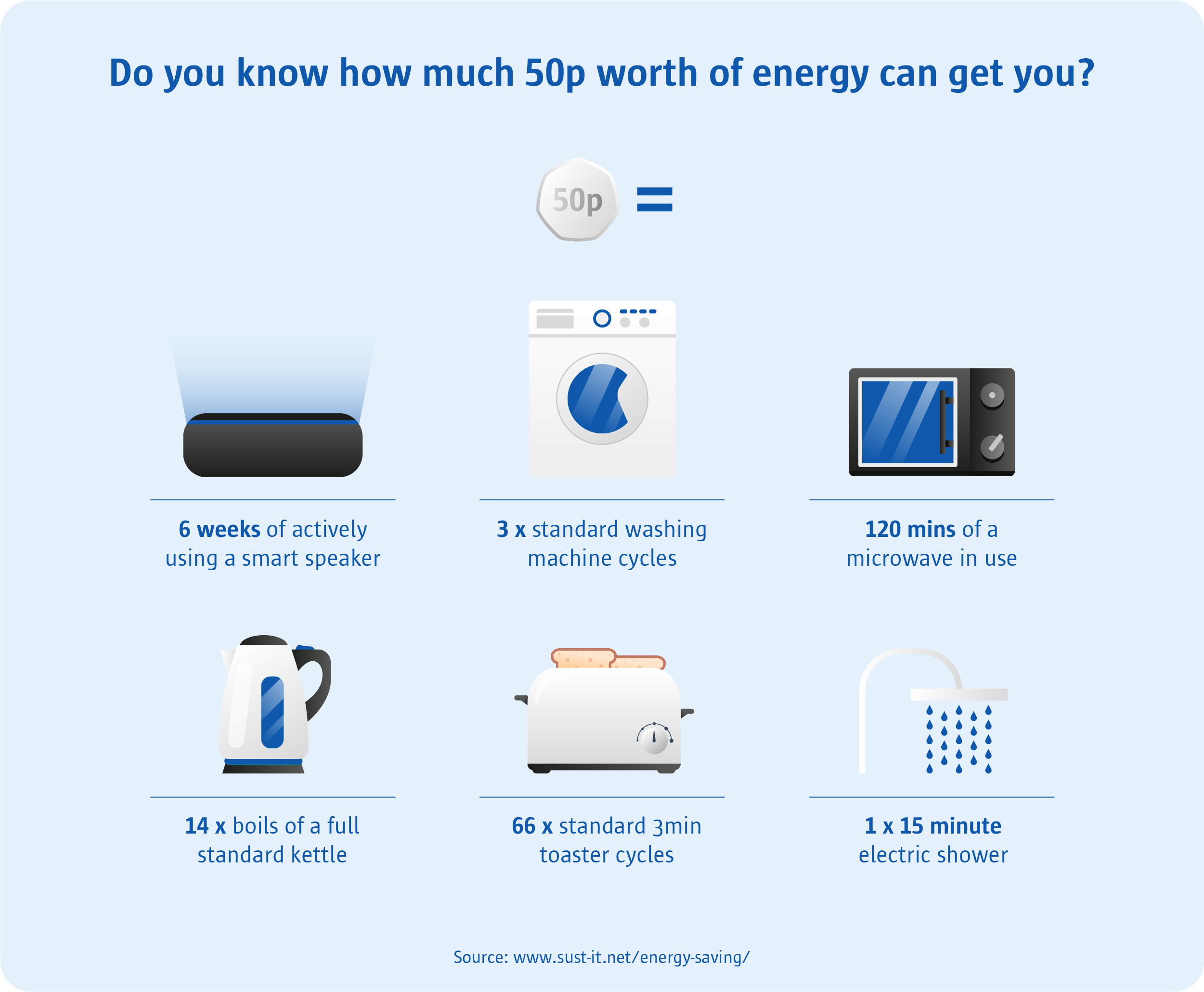 How far does 50p worth of energy go in your home?